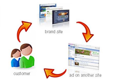 adWords_remarketing