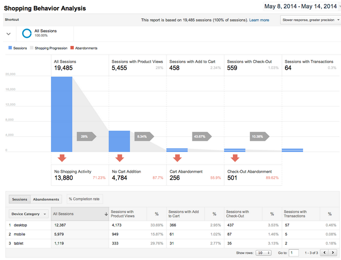 Universal Analytics shopping behavior analysis