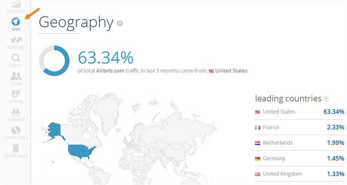 Geography Similar Web