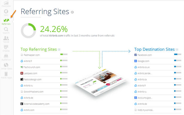 Referring Site Similar Web