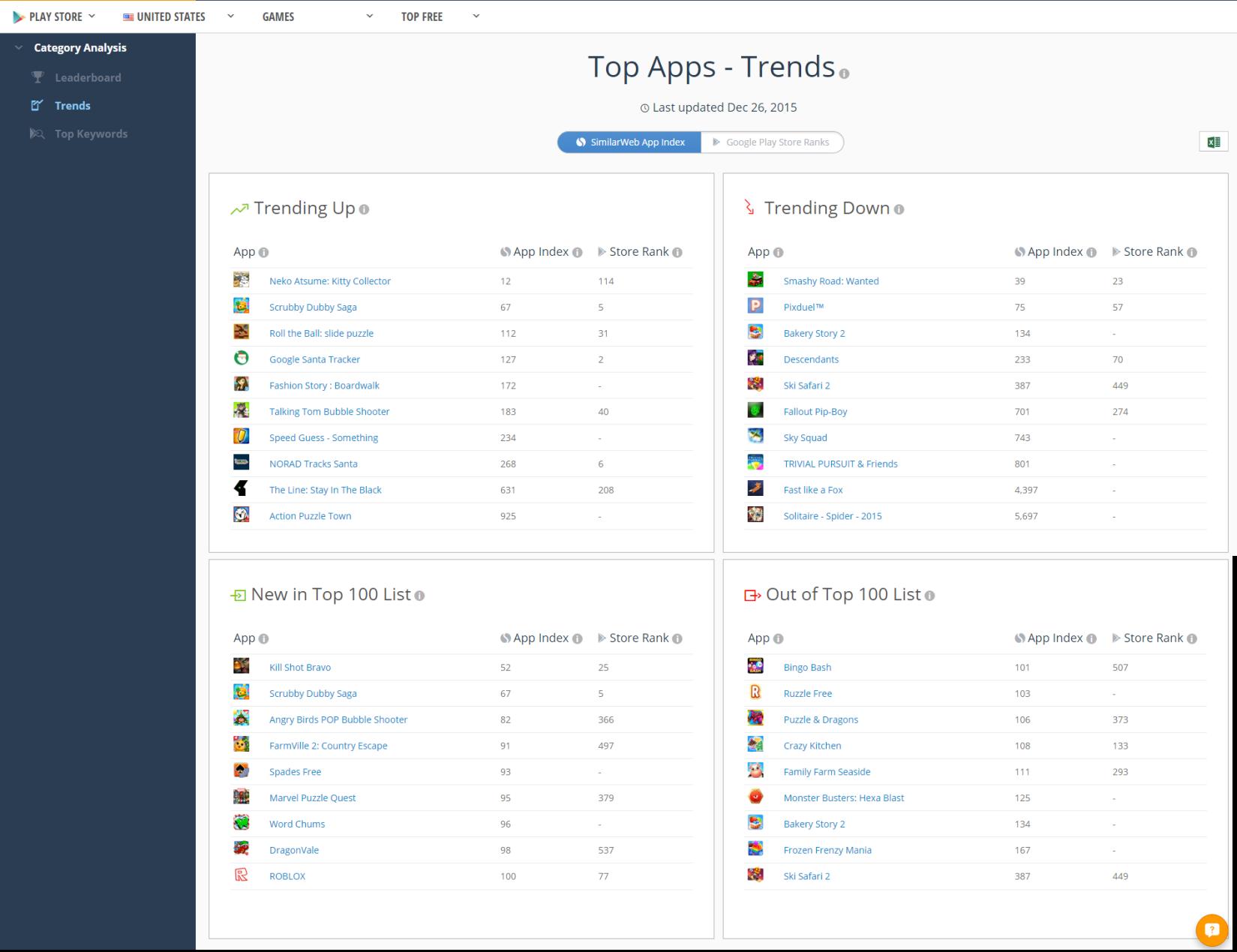 SimilarWeb App Categories