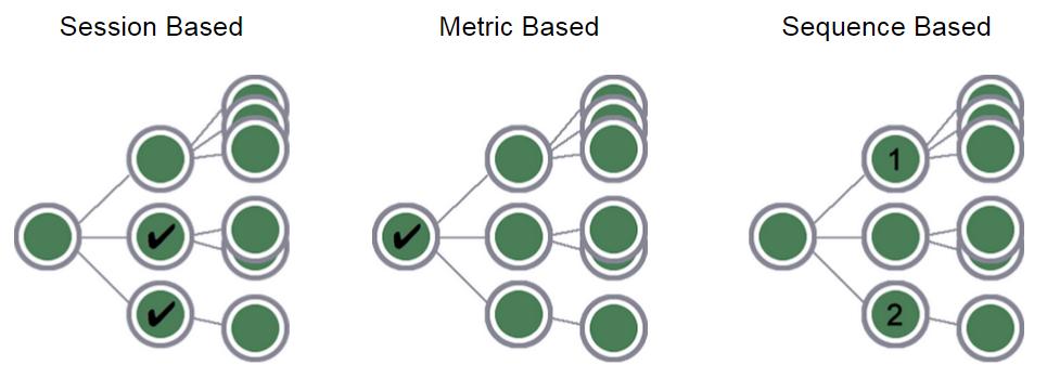 Google Analytics Segmentation