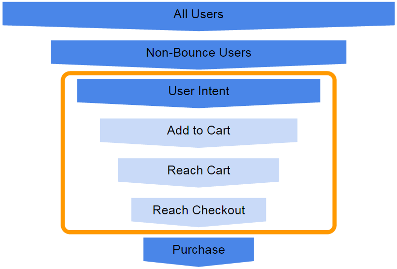 eCommerce Site Funnel