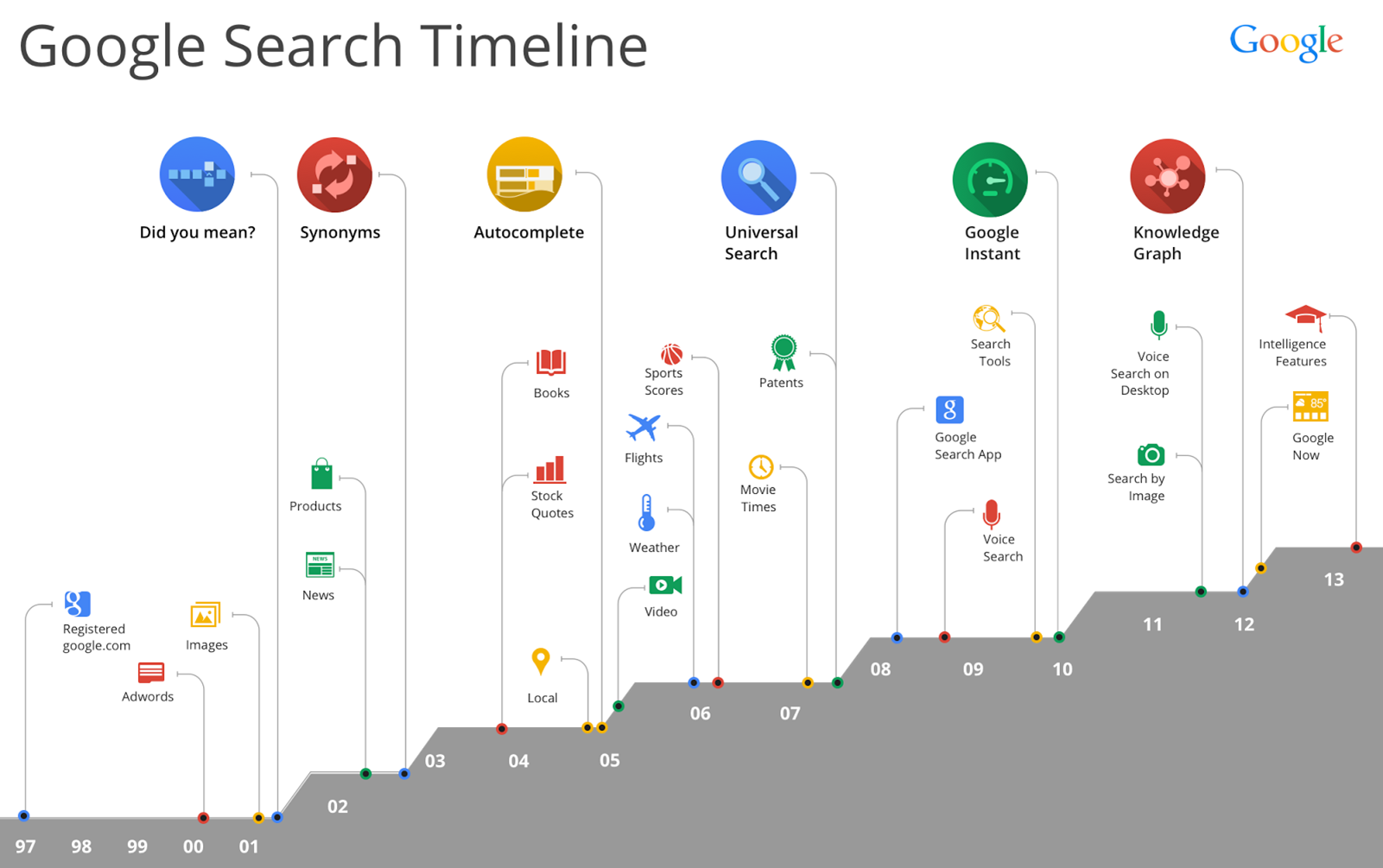 Google SERP evolution