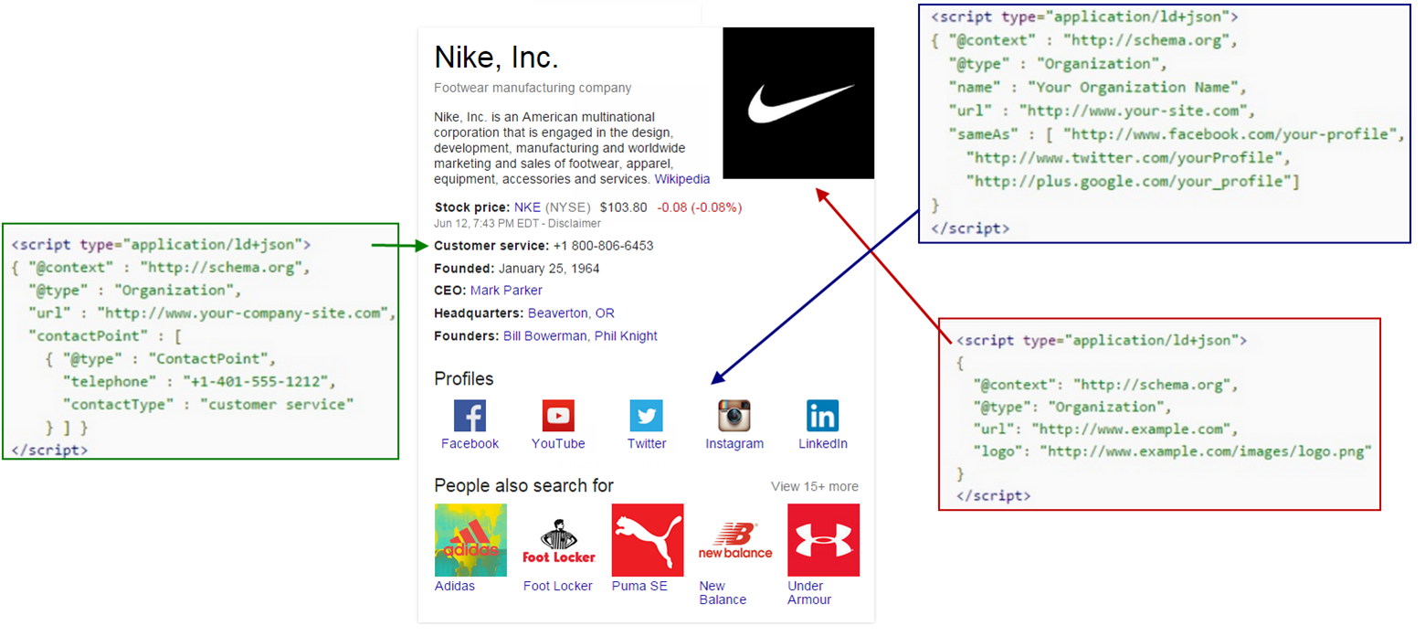Nike Knowledge Graph Schema