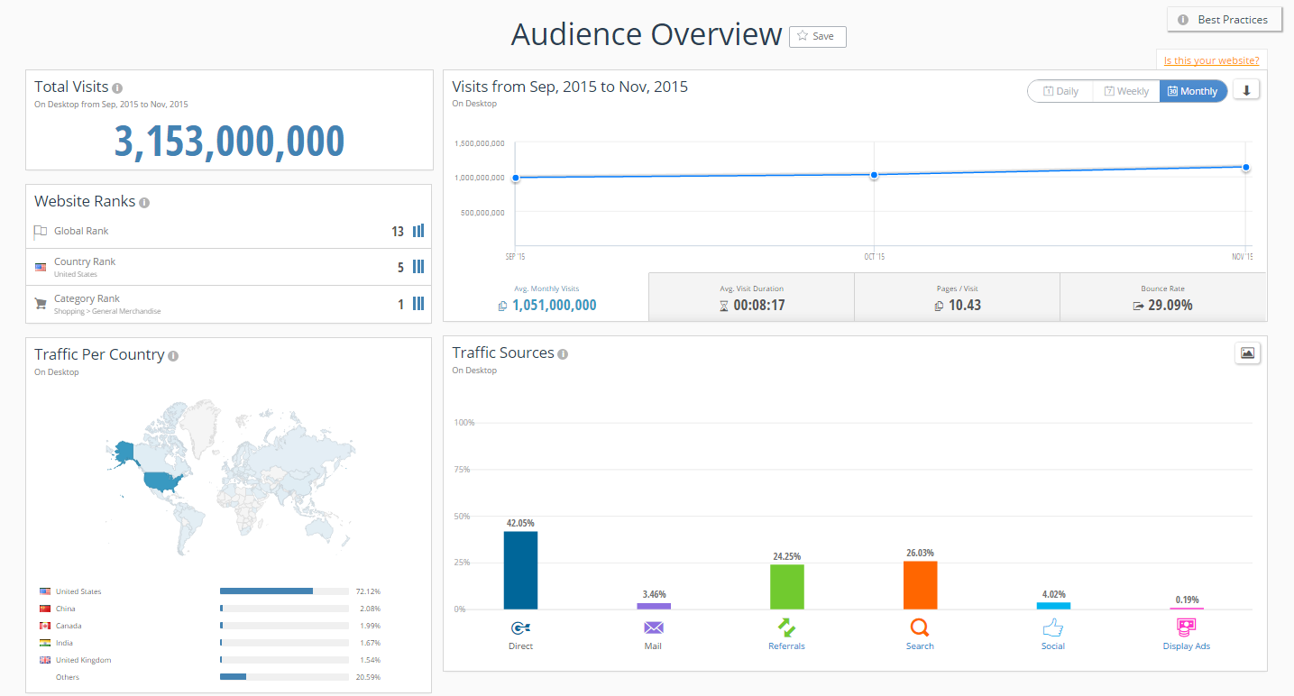 SimilarWeb Audience Overview