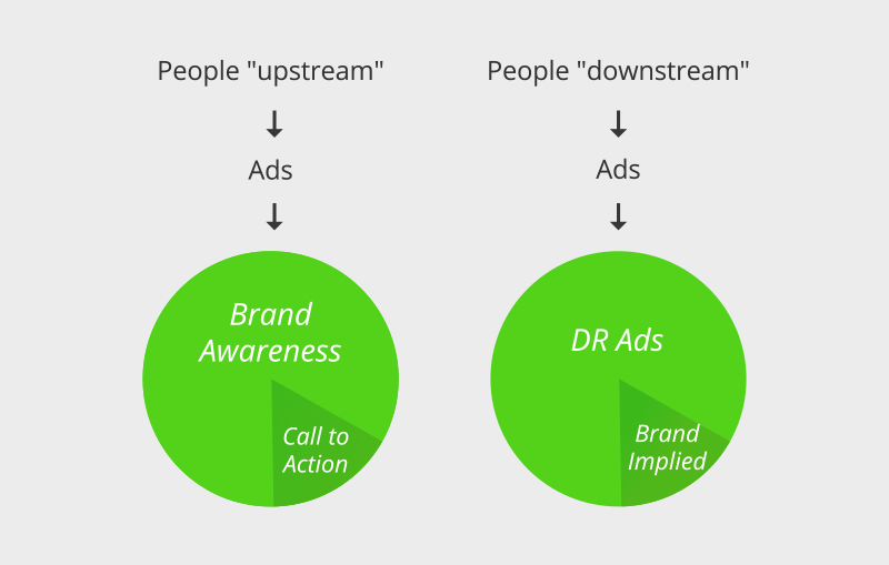 Brand Awareness in a World of Direct Response